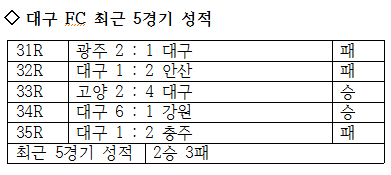 대구 FC의 최근 5경기 성적