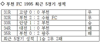 부천 FC 1995의 최근 5경기 성적