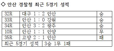 안산 경찰청의 최근 5경기 성적