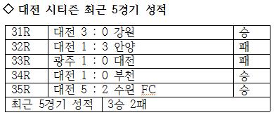 대전 시티즌의 최근 5경기 성적