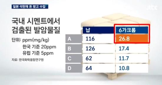 시멘트 제조 기술이 선진국 수준으로 비약적으로 발전했다는데, 지금도 안전 기준을 넘는 발암시멘트가 생산되어 시중에 유통 중입니다. 11월 3일 일본 석탄재 수입 문제를 다룬 jtbc 뉴스가 시멘트 중 발암물질을 분석한 결과입니다.