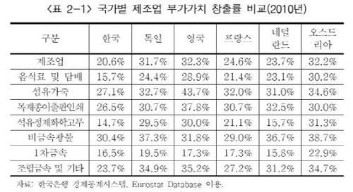 국가별 제조업 부가가치 창출률 비교