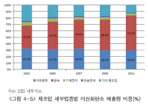 제조업 세부업종별 이산화탄소 배출량 비중