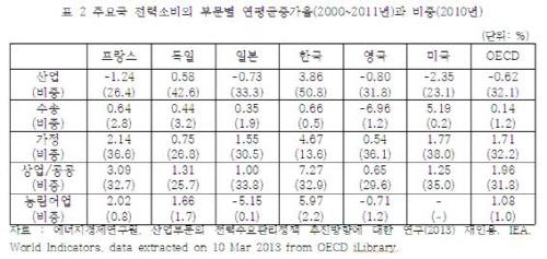 주요국 전력소비의 부문별 연평균 증가율과 비중