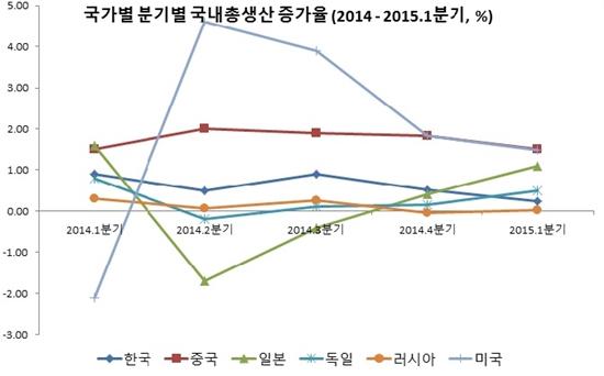 국가별 국내총생산 증가율 자료 : www.tradingeconomics.com. 2014.11.29. 주 : 2014년 4분기와 2015년 1분기는 추정치