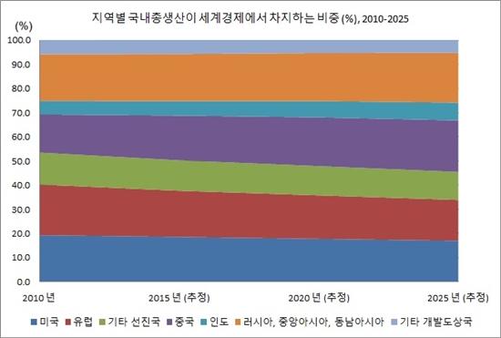 국내총생산이 세계경제에서 차지하는 비중, 2010-2025 5년 단위로 살펴본 각 지역경제 http://www.conference-board.org/data/globaloutlook/index.cfm?id=27451
