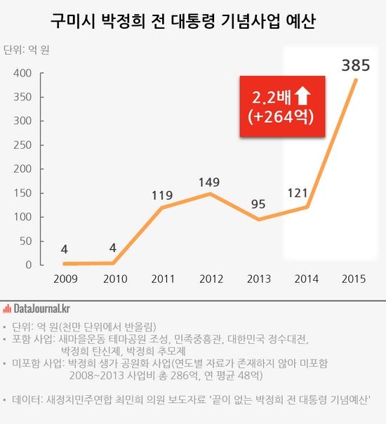 구미시 박정희 전 대통령 기념사업 예산.