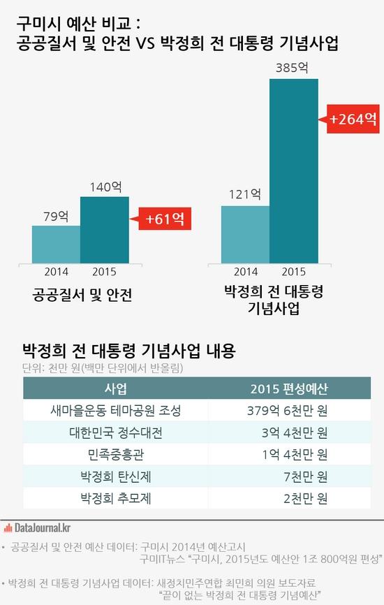 구미시 예산 비교: 공공질서 및 안전 VS 박정희 전 대통령 기념사업