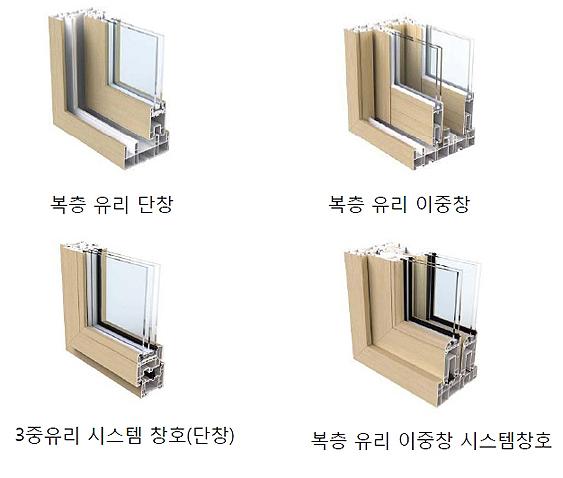 창호의 종류  복층 유리란 한 창틀에 유리창이 두 껍 들어있는 창호를 말한다. 유리 사이가 넓을수록 공기층이 넓어져 집이 따뜻해진다.