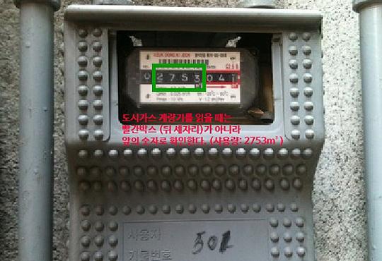 도시가스 계량기 읽기  계량기는 끝자리 3자리 (빨간 박스)가 아니라, 빨간박스 앞의 숫자로 읽어야 한다. 이미지의 가스 사용량은 2,753m³이다.