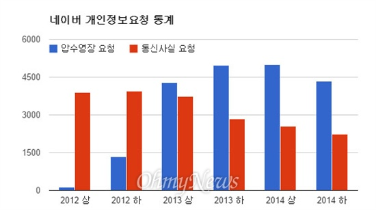 최근 3년간 수사기관의 네이버 압수수색 영장과 통신사실확인자료 요청 건수 추이(자료: 네이버 2014년 개인정보보호 리포트)