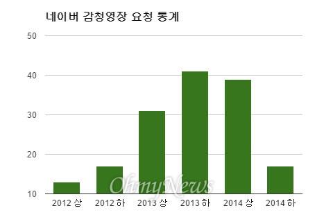 최근 3년간 수사기관의 네이버 통신제한조치(감청) 영장 요청 건수 추이(자료: 네이버 2014년 개인정보보호 리포트)