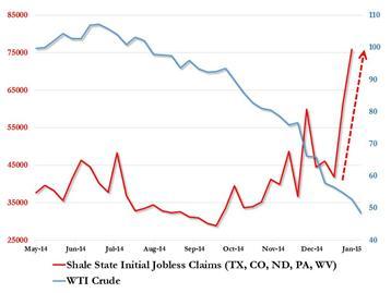텍사스주 등 셰일에너지 개발 지역의 신규실업수당 신청건수 (자료 : http://www.zerohedge.com/)