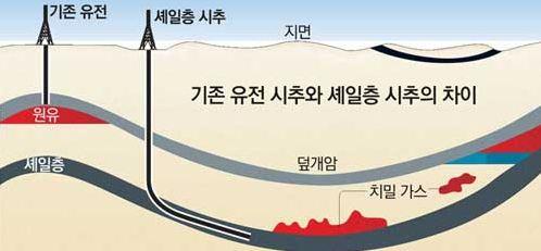 셰일에너지 채굴 방법 개념도(자료 : 한국염색가공학회)