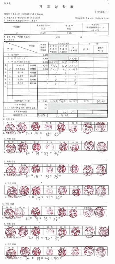 서울 강북구선관위 개표상황표 위원장 공표시각 수 천장이 넘는 투표용지를 불과 1분 간격으로 8인의 선거관리위원들이 각각 육안 확인, 심사해 공표하기는 불가능하다.