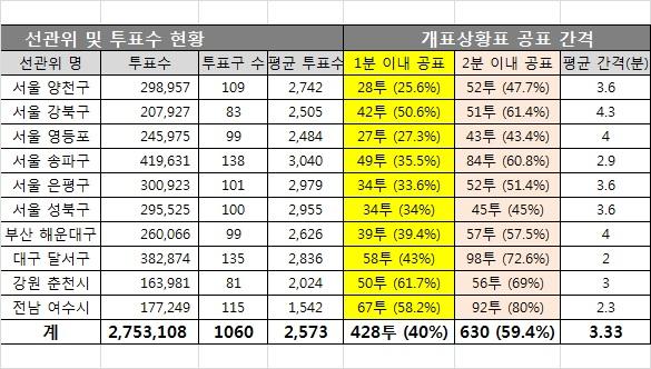 1060개 개표상황표 공표시각 분석 1060개 개표상황표 중 630개(59.4%)는 2분 간격 이내 개표상황표를 공표했다. 이 중 1분 이내 공표한 곳은 428개(40%)에 이른다.