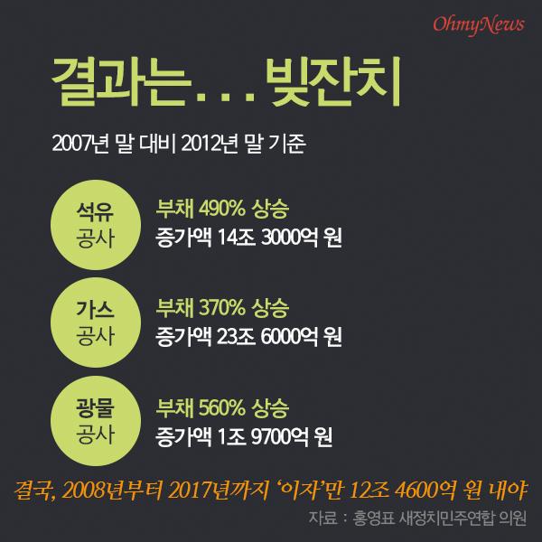 MB 자원외교 탐험 '대장정' 09