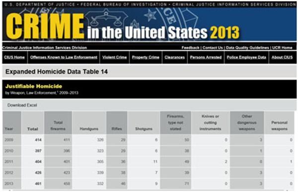 2013년 최고치를 기록한 미국 경찰의 정당 살인 상황