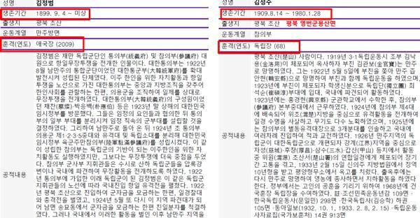 국가보훈처가 밝힌 독립운동가 김정범의 공훈록(왼쪽)과 가짜 의혹을 받고 있는 김정수의 공훈록(오른쪽). 두 사람의 공훈내용이 유사하고 근거서류가 같아 한쪽이 가짜라는 의혹을 사고 있다.