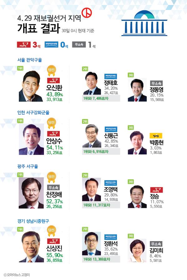 4.29 재보궐선거 지역 개표 결과(30일 0시 기준)