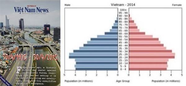 4월 30일 베트남 해방 및 통일 40주년을 맞이해 베트남의 발전상을 특집으로 다룬 베트남 국영영자지 <베트남뉴스>(일요판) 특대호 표지와 베트남 경제발전의 원동력인 세대별 인구 구성비 도표. 베트남은 평균연령(28~29세) 이하 인구 비중이 60%에 이르는 '젊은 나라'이다.