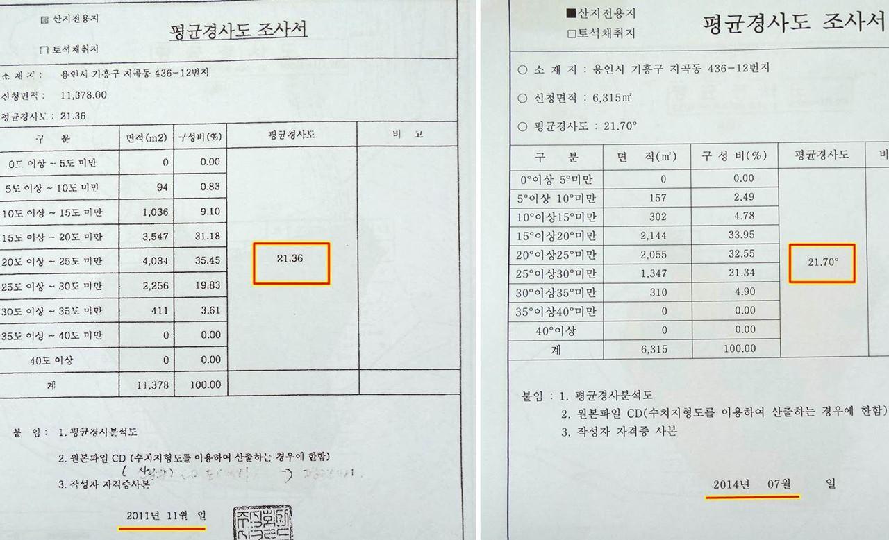 교육부의 서류가 허위임을 증명하는 2011년 21.36도, 2014년7월 경사도는 21.7도라고 밝히고 있다. 그런데 똑같은 사업부지인데 교육부의 17.36도는 어디에서 나온 근거일까?