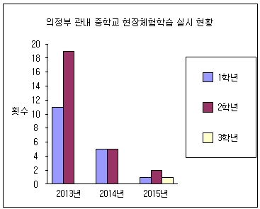 의정부 관내 중학교 2013년~2015년 현장체험학습 실시 현황. 실시횟수가 급감한다.