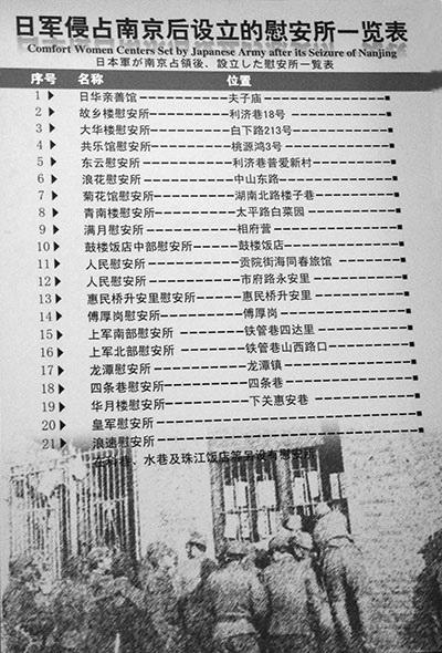 일본군이 난징을 점령한 뒤 설립한 위안소 일람표