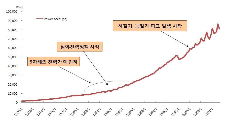 정부의 정책 개입과 분기별 전력판매량 전기요금 인하, 심야전력정책 도입 이후 겨울과 여름의 최대전력소비가 발생하기 시박했다.  출처: Empirical Study: Correlation between Electricity Demand and Economic Development, Won-Young YangYi, 2005