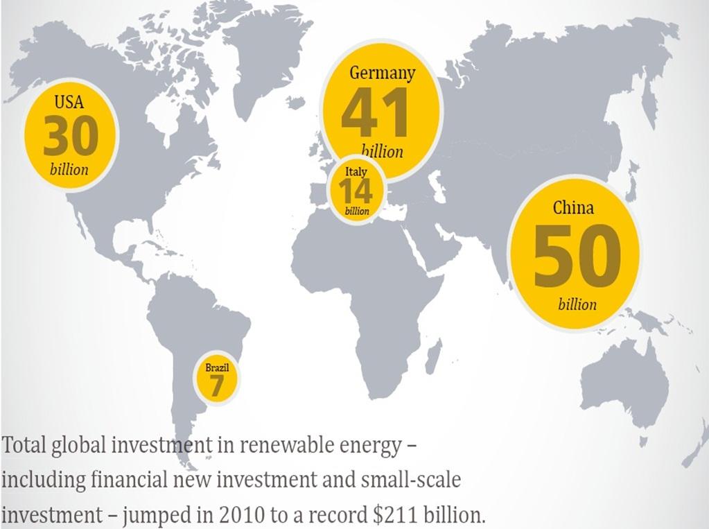 전세계 재생에너지 투자액 2010년 당시 전세계 재생에너지에 대한 투자는 211조원가량이었다.  출처: 2011 Global Status Report, REN21