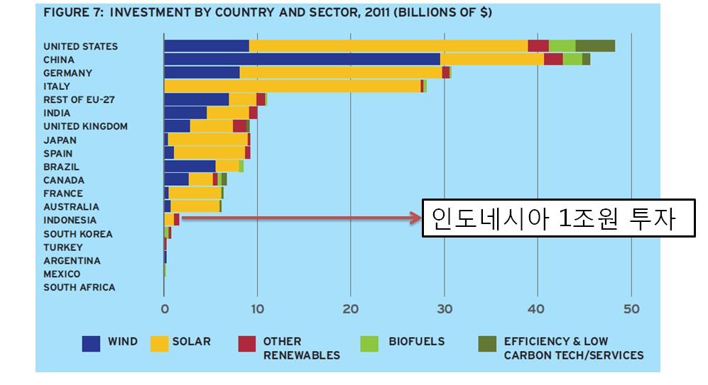 G20 국가의 2011년 재생에너지 투자액 한국은 아래에서 다섯번째로 인도네시아 보다 투자액이 낮다. 출처: Bloomberg New Energy Finance, April 2012