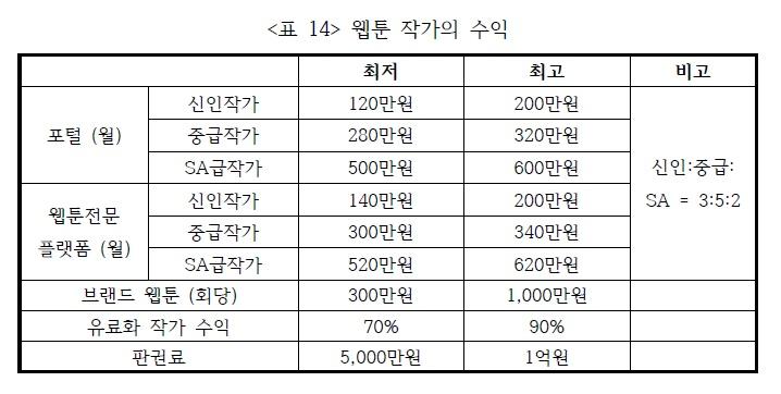 한국콘텐츠진흥원에서 발간한 <웹툰 산업 현황 및 실태조사> 74쪽.