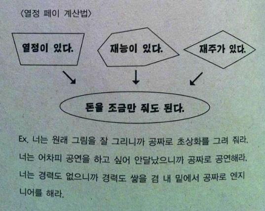 열정페이 계산법 인디음악 전문잡지인 '칼방귀' 2012년 여름호에 올라온 김간지의 글에 수록된 열정페이 계산법 표