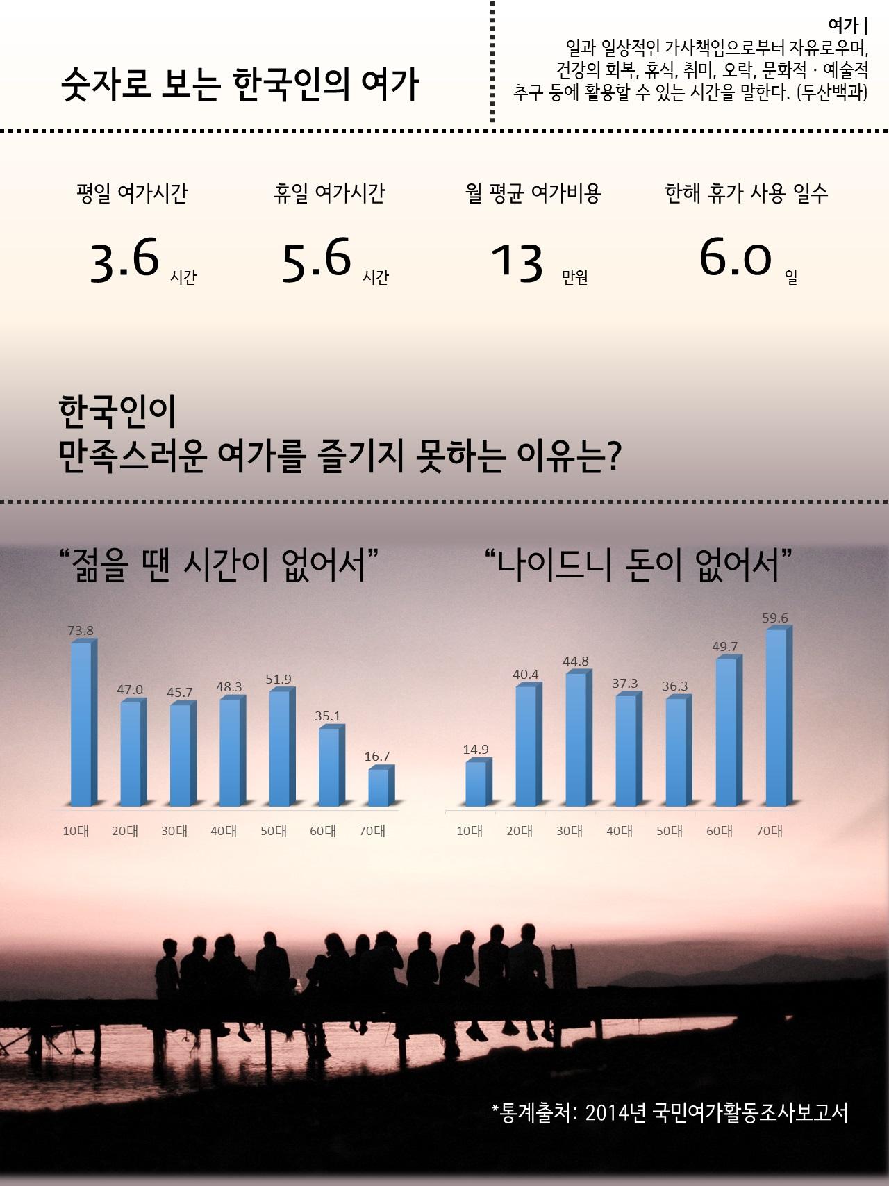 자료 출처 : 2014 국민여가활동조사보고서