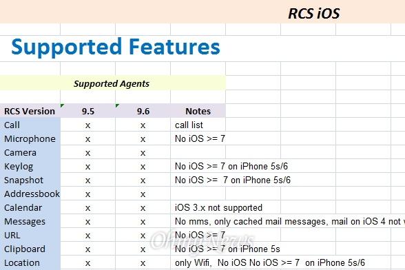 이탈리아 해킹업체 '해킹 팀'의 내부문서 'RCS 9.6 호환성 목록 (Compatibility List(not for coustomers)9.6)'. iOS 버전  7 이상의 기기의 경우 대부분 해킹이 불가능하다고 나와 있다.