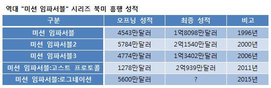 역대 `미션 임파서블` 북미 흥행성적표