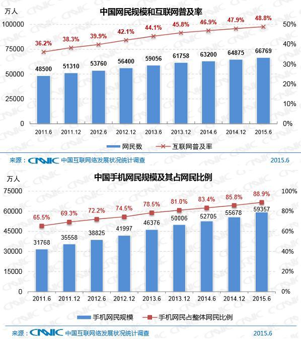 제36차 중국인터넷발전상황통계보고서 중국인터넷네트워크정보센터가 지난 7월 발표한 제36차 중국인터넷발전상황통계보고서 내용 중 관련 그래프