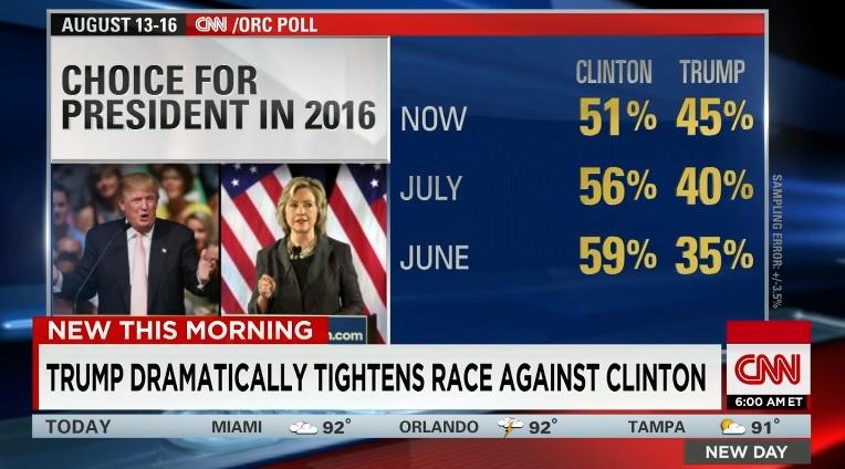 2016년 미국 대선후보 지지율 여론조사 결과를 발표하는 CNN 뉴스 갈무리.