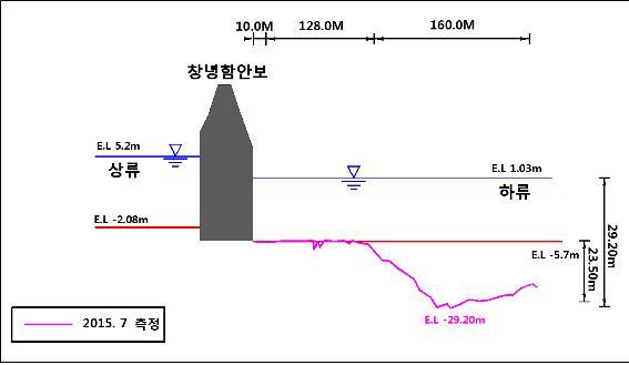 함안보 하류부 세굴 대규모 세굴현상 발생 (2015.7.20 측량)
