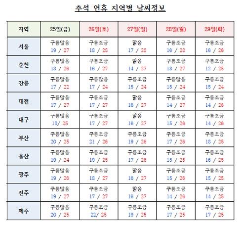 추석 연휴 지역별 날씨정보