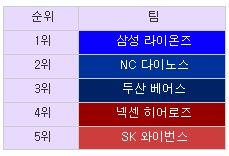 2015 KBO 리그 5강 팀