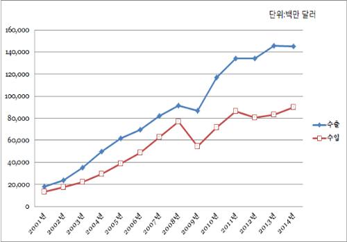 한국의 대중국 수출입 현황. 중국이 2001년 WTO에 가입한 이후 한국의 대중무역 흑자가 꾸준히 상승했고, 2008년 세계금융위기 이후에는 그 규모가 확대되었다. (자료:한국무역협회 통계)