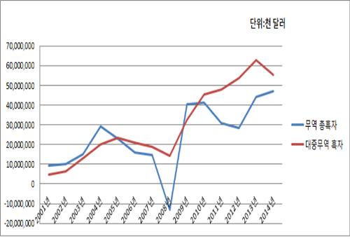한국의 연도별 무역수지 현황. 2009년을 제외하고 2005년 이후 총 무역흑자보다 대중무역 흑자가 더 많아, 중국무역이 없었다면 전체 무역이 적자였음을 보여주고 있다. (자료:한국무역협회 통계)