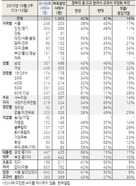 '42% vs 42%', 이 수치의 의미는? <한국갤럽>에서 16일 발표한 '국정교과서' 여론조사 결과. 찬/반 입장이 42%로 동일했다.