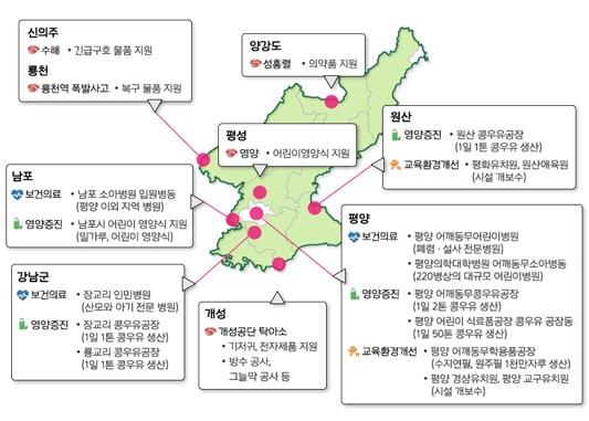 어린이어깨동무 주요사업 탁아소, 콩우유공장 등 어린이어깨동무 어린이 중심의 대북지원사을 펼쳐왔다.