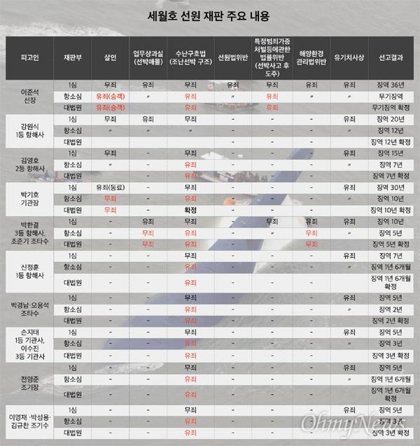 세월호 선원 재판 주요 내용