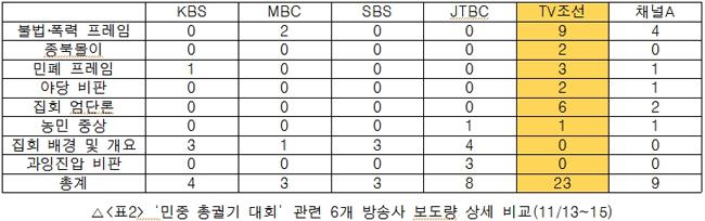 '민중 총궐기 대회' 관련 6개 방송사 보도량 상세 비교(11/13~15)