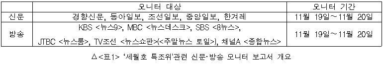 세월호 특조위 관련 신문 방송 모니터 보고서 개요