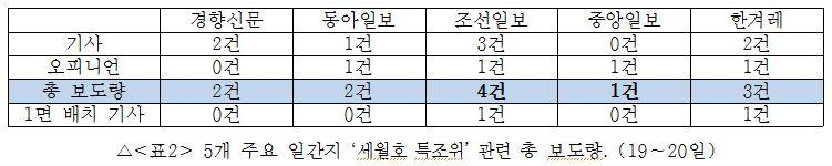 5개 주요 일간지 '세월호 특조위' 관련 총 보도량(11/19~20)