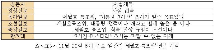 11월 20일 5개 주요 일간지 '세월호 특조위' 관련 사설